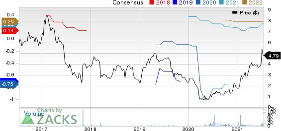 Volt Information Sciences, Inc. Price and Consensus
