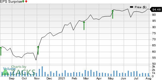 Clean Harbors, Inc. Price and EPS Surprise