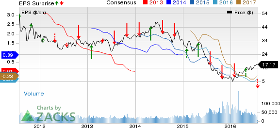 CONSOL (CNX) Q2 Loss Wider than Expected, E&P View Up