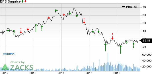 Noble Energy (NBL) Q3 Earnings Preview: What's in Store?