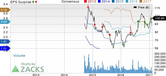3 Estimate-Beating Stocks to Keep On Your Radar