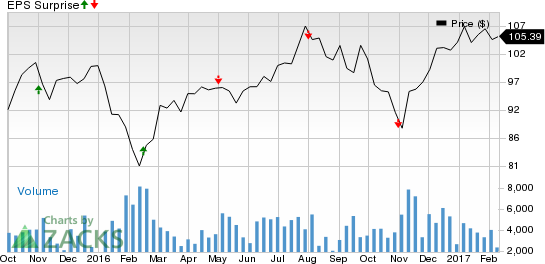 REITs to Watch for Q4 Earnings on Feb 13: VNO, HCP, FRT, NNN