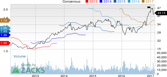 TD Ameritrade (AMTD) Down 6.6% Since Earnings Report: Can It Rebound?