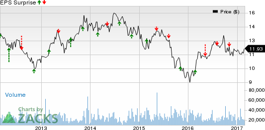 AES Corp. (AES) Q4 Earnings Miss, Beats on Sales Estimate