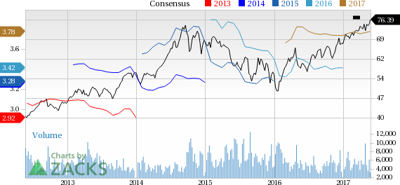Canadian National (CNI) Up 3.4% Since Earnings Report: Can It Continue?
