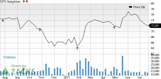 Colgate (CL) Q2 Earnings in Line, Stock Down on Sales Miss