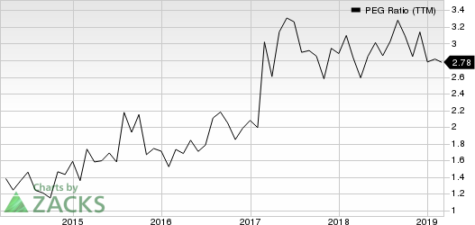 Merit Medical Systems, Inc. PEG Ratio (TTM)