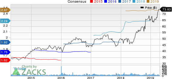 Church & Dwight Co., Inc. Price and Consensus