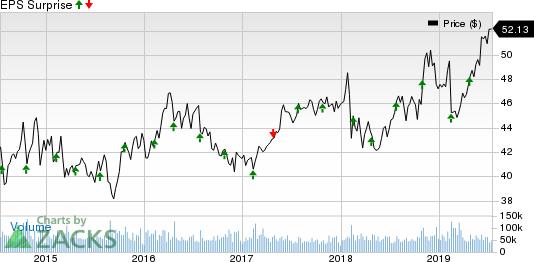 Coca-Cola Company (The) Price and EPS Surprise
