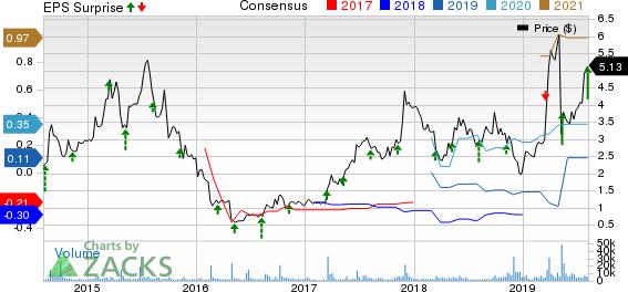 Catalyst Pharmaceuticals, Inc. Price, Consensus and EPS Surprise