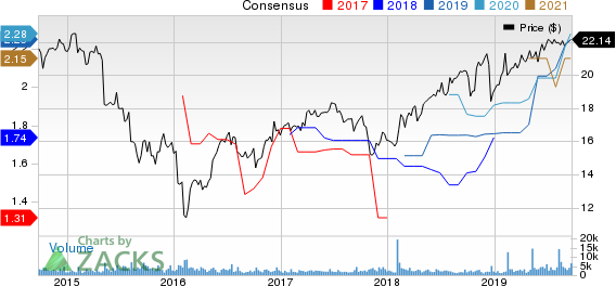 PennyMac Mortgage Investment Trust Price and Consensus