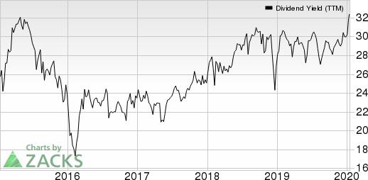 AllianceBernstein Holding L.P. Dividend Yield (TTM)