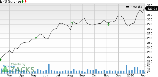 FleetCor Technologies, Inc. Price and EPS Surprise
