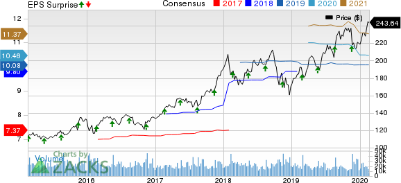 The Home Depot, Inc. Price, Consensus and EPS Surprise
