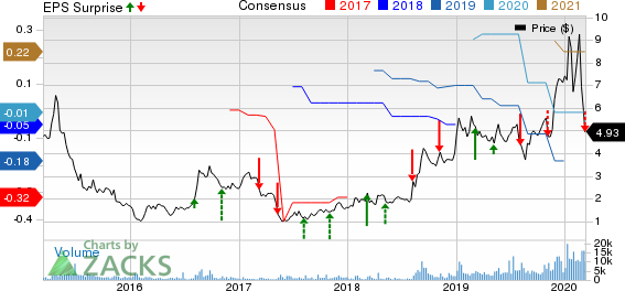 Inseego Corp. Price, Consensus and EPS Surprise