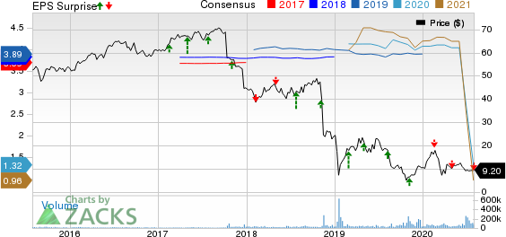 Pacific Gas  Electric Co. Price, Consensus and EPS Surprise