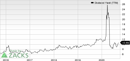 Holly Energy Partners, L.P. Dividend Yield (TTM)