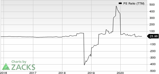 Vista Outdoor Inc. PE Ratio (TTM)