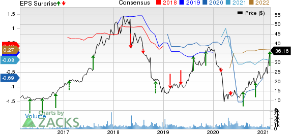 Cutera, Inc. Price, Consensus and EPS Surprise
