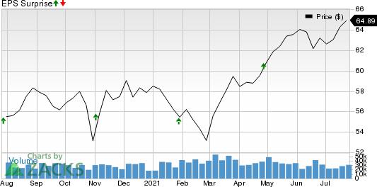Mondelez International, Inc. Price and EPS Surprise