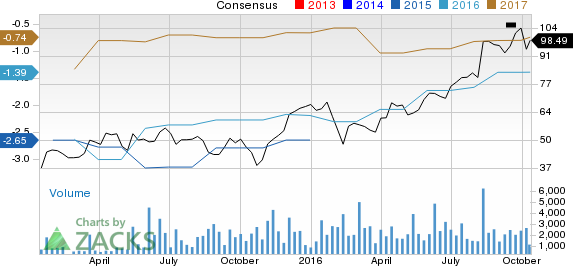 Nevro (NVRO) Now a Strong Buy: Should You Add the Stock?