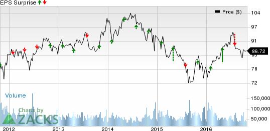 Oil Stocks Q3 Earnings Slated on Oct 28: XOM, CVX, PSX, IMO