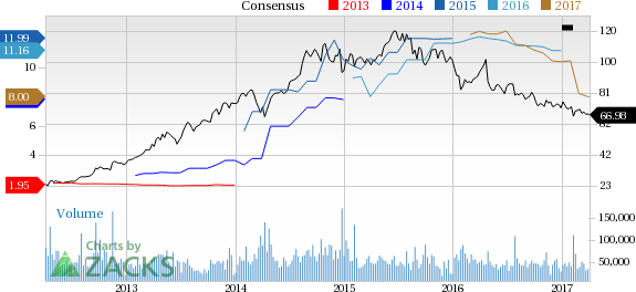 Gilead (GILD) Up 4.3% Since Earnings Report: Can It Continue?