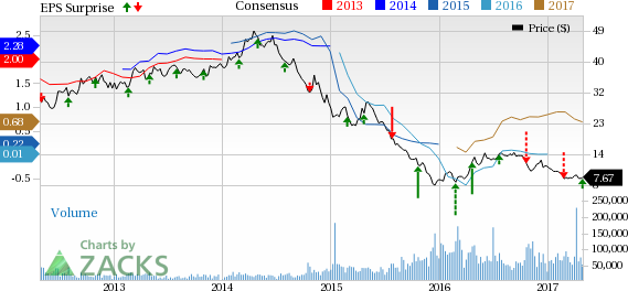 Southwestern Energy (SWN) Q1 Earnings and Revenues Beat