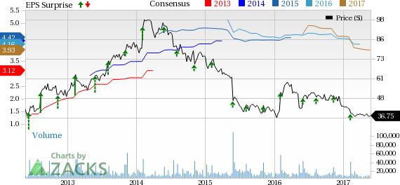 Bartosiak: Trading Michael Kors' (KORS) Earnings with Options