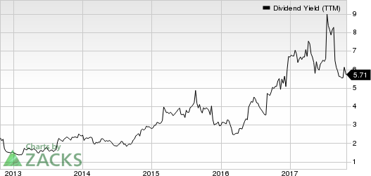 Abercrombie & Fitch Company Dividend Yield (TTM)