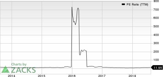 OFG Bancorp PE Ratio (TTM)