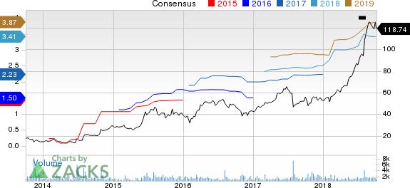 Amedisys, Inc. Price and Consensus