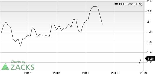Pool Corporation PEG Ratio (TTM)