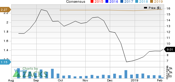 Mesa Air Group, Inc. Price and Consensus