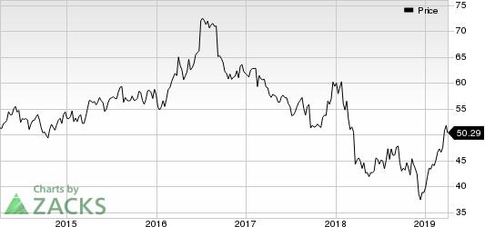 General Mills, Inc. Price