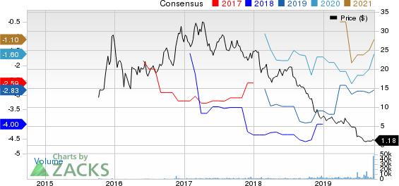 Aclaris Therapeutics, Inc. Price and Consensus
