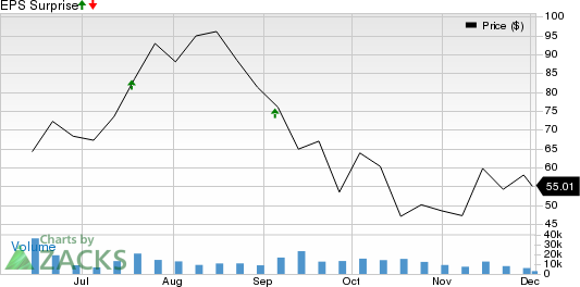 CrowdStrike Holdings Inc. Price and EPS Surprise