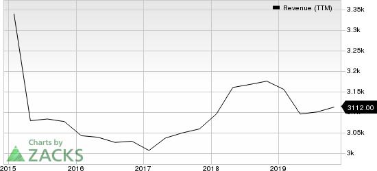 H&R Block, Inc. Revenue (TTM)