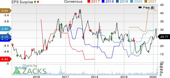 Theravance Biopharma, Inc. Price, Consensus and EPS Surprise