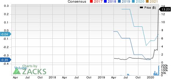 Co-Diagnostics, Inc. Price and Consensus
