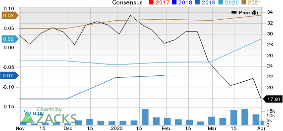 Medallia, Inc. Price and Consensus