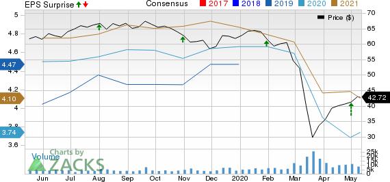 Magellan Midstream Partners LP Price, Consensus and EPS Surprise