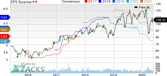 Analog Devices, Inc. Price, Consensus and EPS Surprise