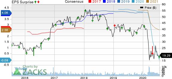 Hancock Whitney Corporation Price, Consensus and EPS Surprise