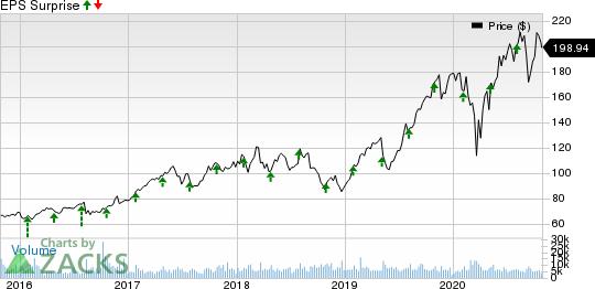 KLA Corporation Price and EPS Surprise