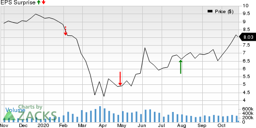 Ford Motor Company Price and EPS Surprise
