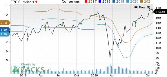 Stanley Black  Decker, Inc. Price, Consensus and EPS Surprise