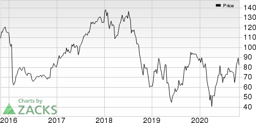 Visteon Corporation Price