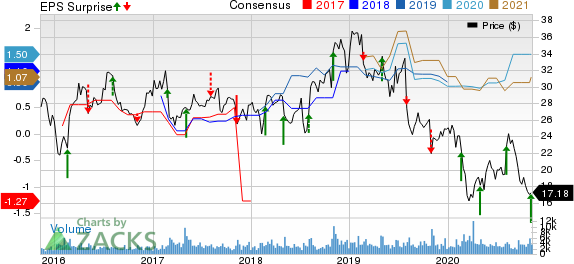 Telephone and Data Systems, Inc. Price, Consensus and EPS Surprise