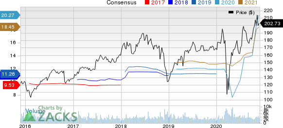 Laboratory Corporation of America Holdings Price and Consensus